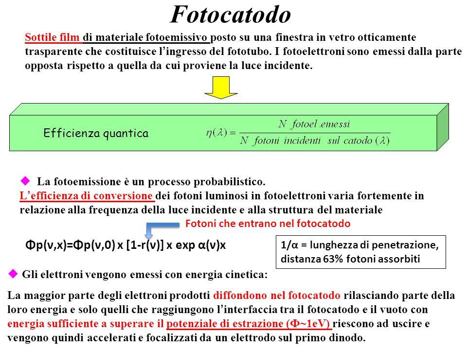 Fotocatodo Φp(ν,x)=Φp(ν,0) x [1-r(ν)] x exp α(ν)x